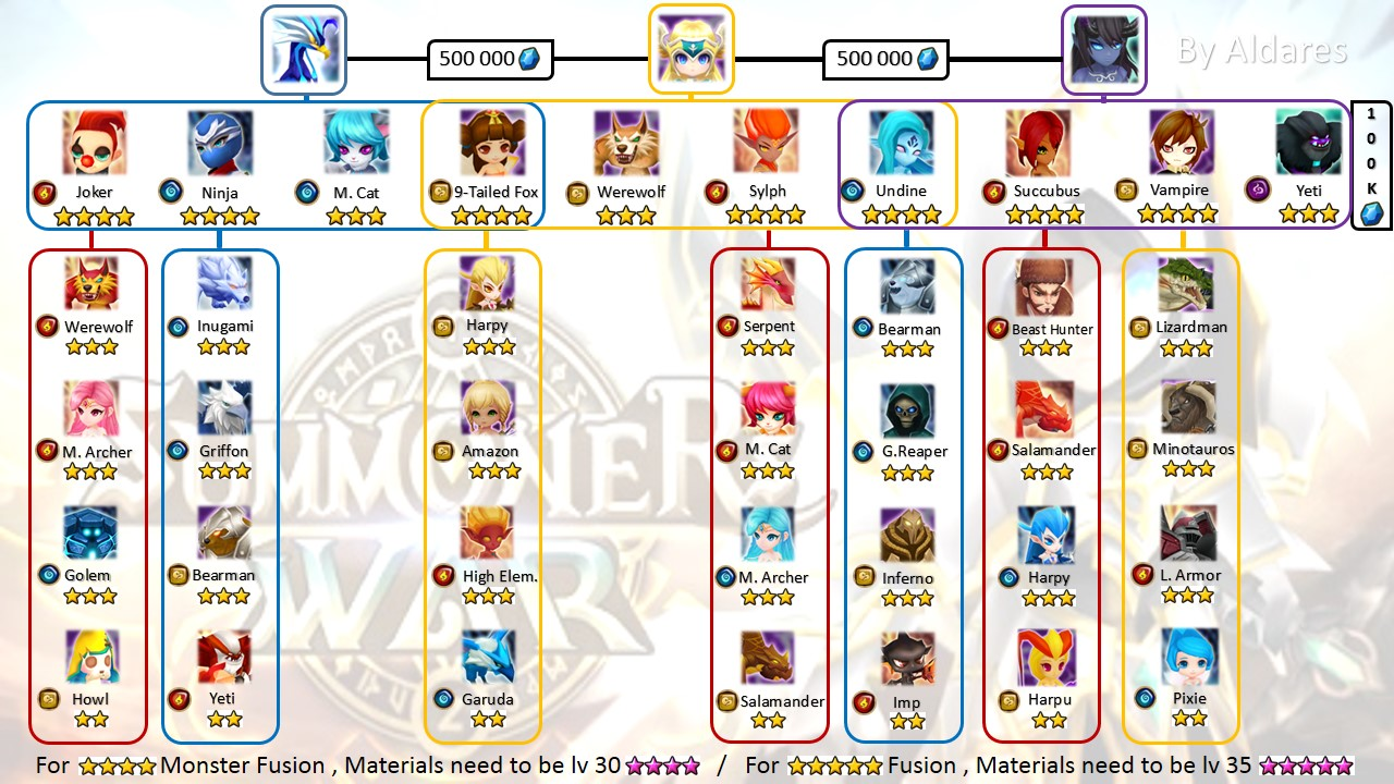 Team Build Summoners War